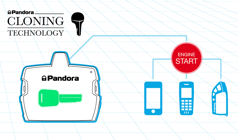 New Pandora CLONE service